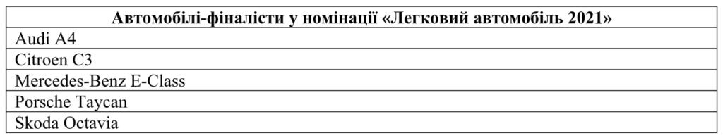 """В Україні відбувся фінал конкурсу """"Автомобіль року"""": експерти оцінили претендентів на головний трофей"""