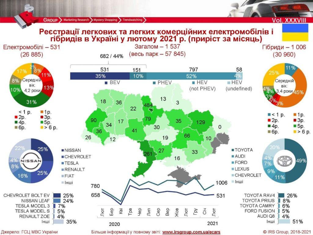 """В лютому українці """"переключились"""" з електромобілів на гібриди: свіжі дані"""