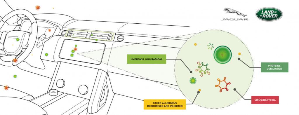 Автомобілі Jaguar Land Rover захистять від коронавирусу: компанія розробила систему очищення повітря нового покоління