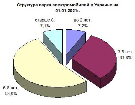 Більше половини електромобілів в Україні - старше 5 років: опубліковано свіжу статистику
