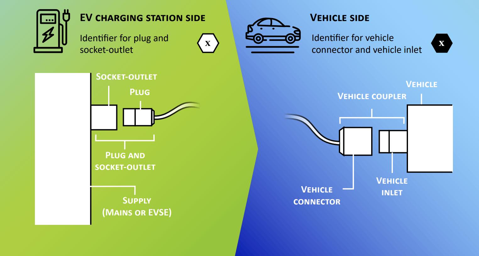 В Європі на електротранспорт будуть наносити спеціальні позначки: що це означає