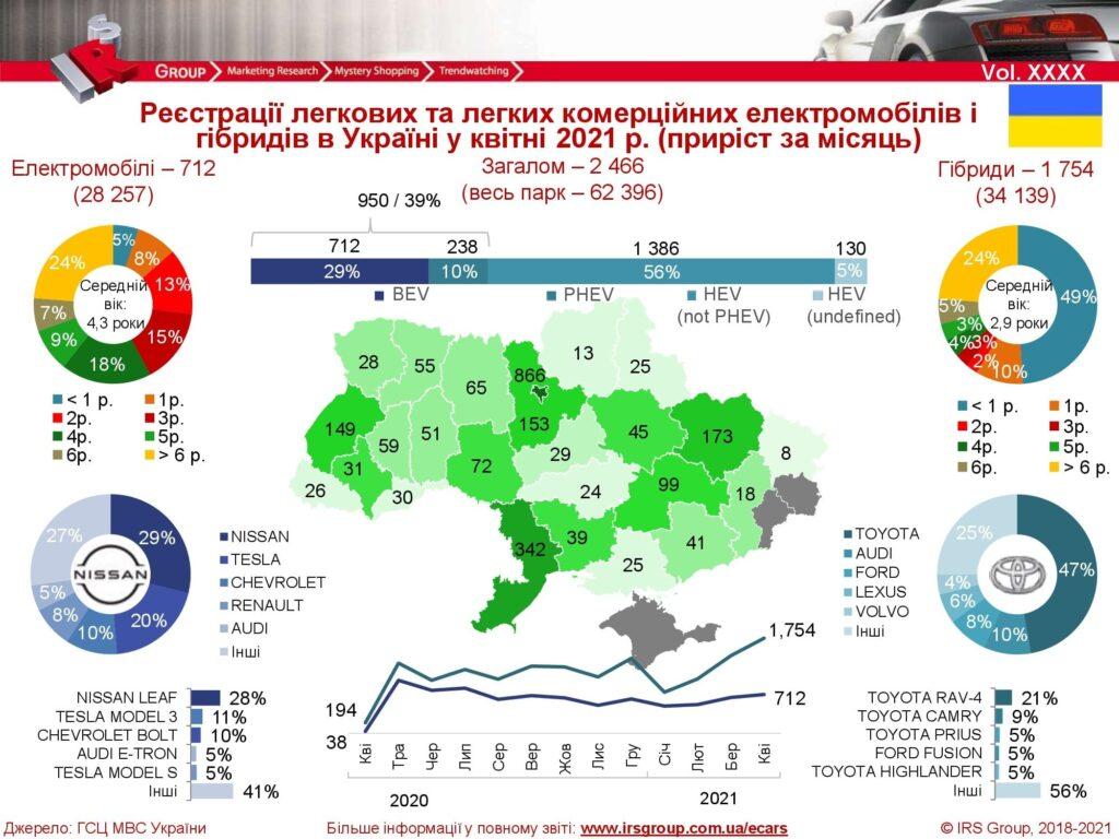 У квітні в Україні придбали рекордну кількість гібридних автомобілів: інфографіка та статистика