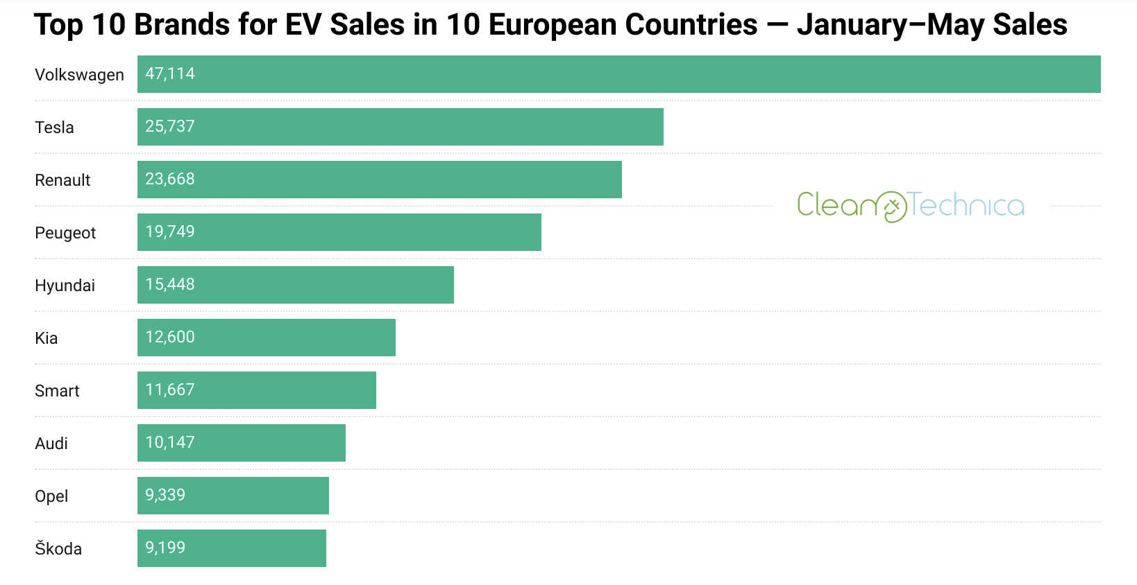Volkswagen очолив рейтинг найпопулярніших електромобілів у Європі: статистика