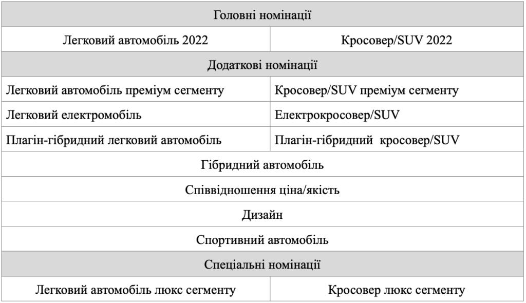 Автомобіль року в Україні. Яким він буде у 2022 році?