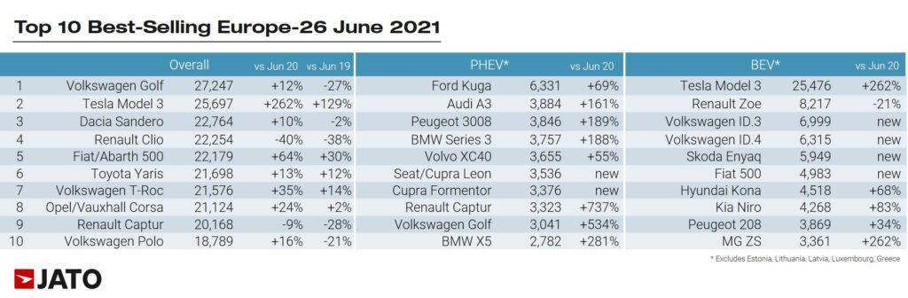 Популярніше тільки Volkswagen Golf: Tesla стала другою в Європі за кількістю проданих автомобілів