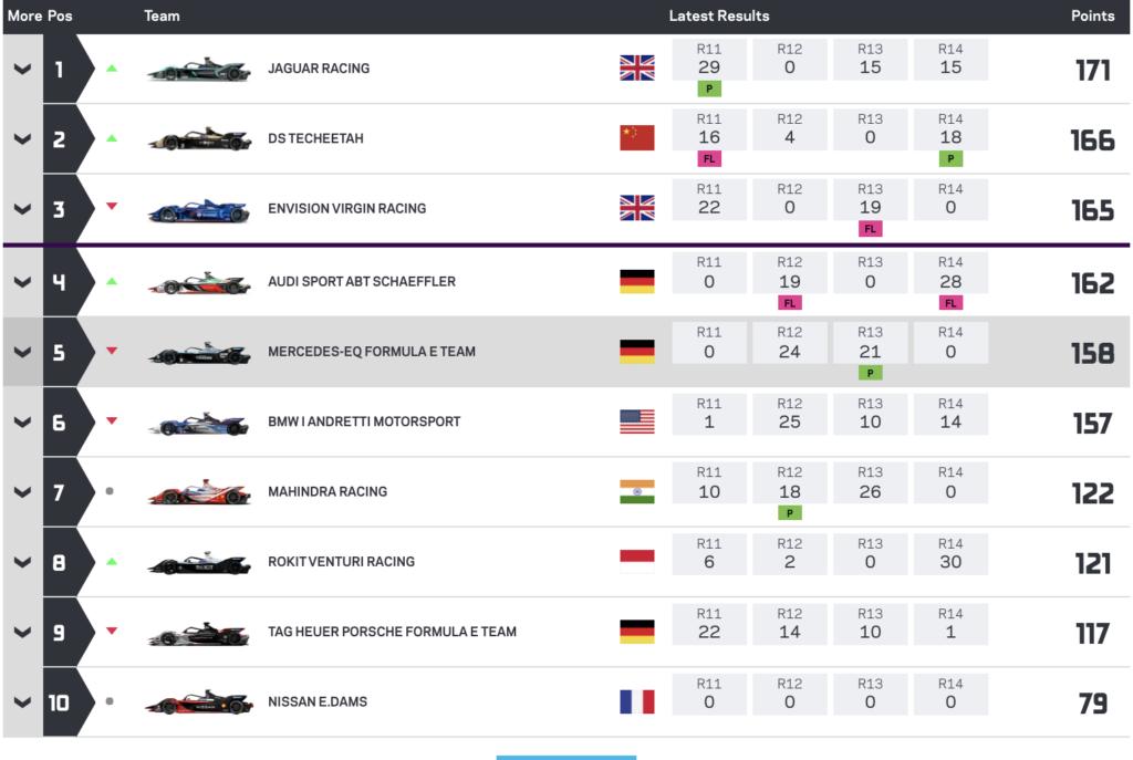 DS TECHEETAH, Фелікс да Коста та Вернь ще поборються за титули Formula E