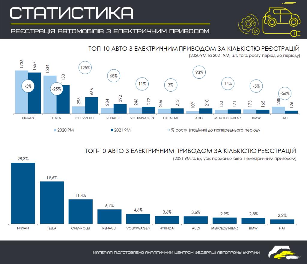 З початку року в Україні зареєстрували майже 6000 електромобілів: в МВС оприлюднили статистику